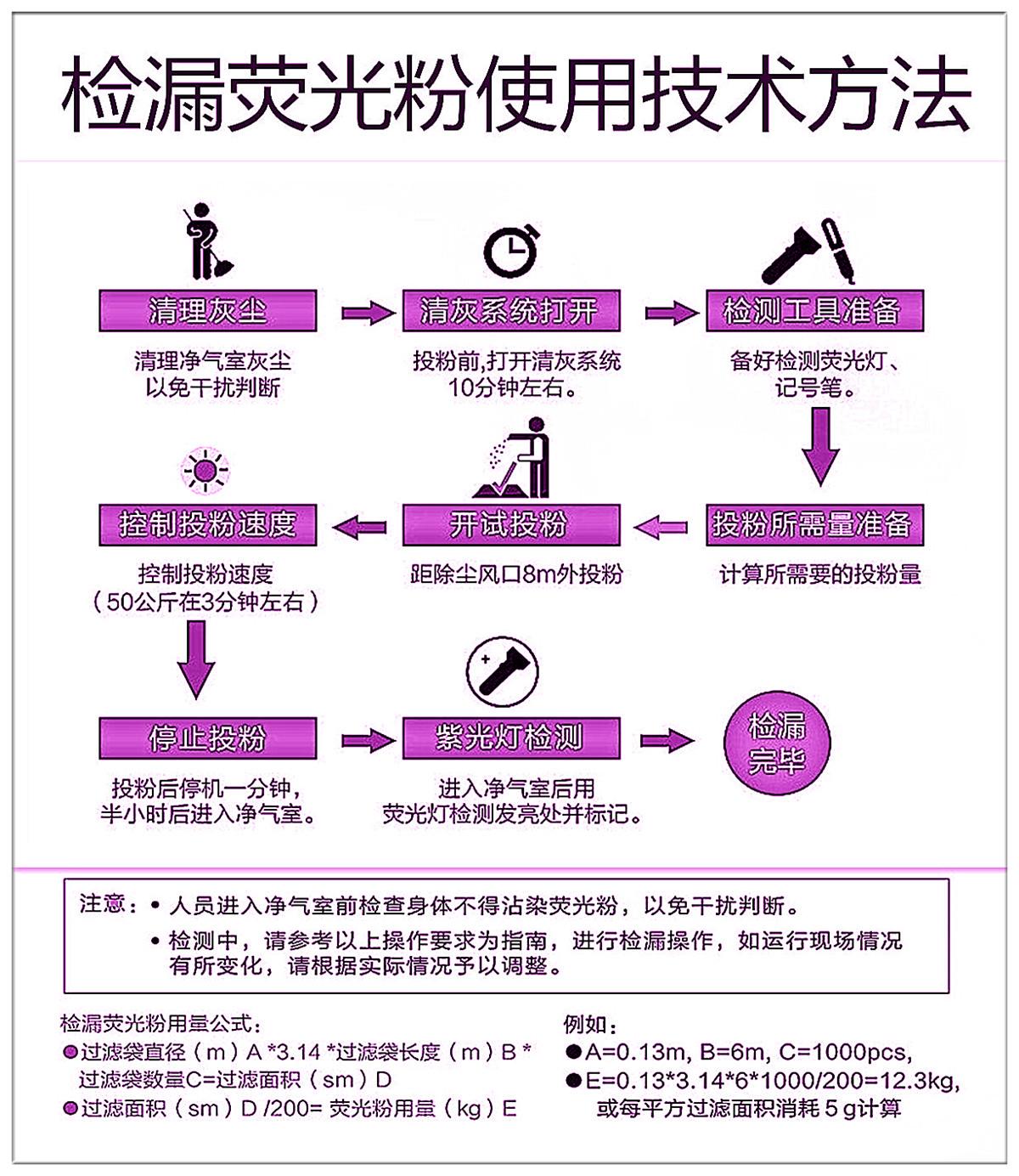 荧光粉用法.jpg
